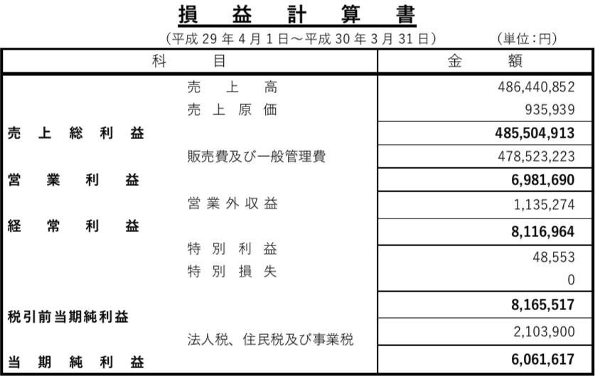 第55期損益計算書_稚内振興公社