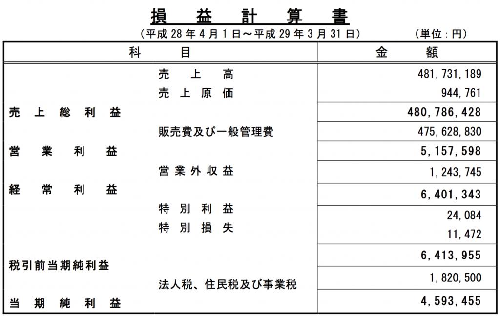 第54期損益計算書_稚内振興公社